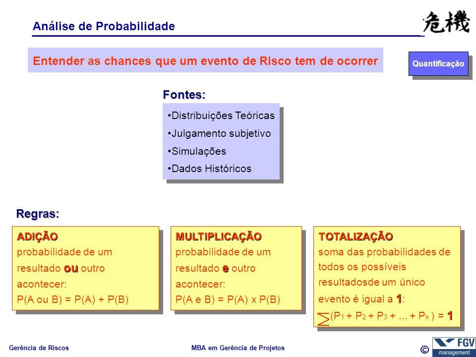Gerência de Riscos MBA em Gerência de Projetos Análise de Probabilidade Fontes: Entender as chances que um evento de Risco tem de ocorrer Distribuições Teóricas Julgamento subjetivo Simulações Dados Históricos Distribuições Teóricas Julgamento subjetivo Simulações Dados Históricos Regras: ADIÇÃO ou probabilidade de um resultado ou outro acontecer: P(A ou B) = P(A) + P(B)ADIÇÃO ou probabilidade de um resultado ou outro acontecer: P(A ou B) = P(A) + P(B)MULTIPLICAÇÃO e probabilidade de um resultado e outro acontecer: P(A e B) = P(A) x P(B)MULTIPLICAÇÃO e probabilidade de um resultado e outro acontecer: P(A e B) = P(A) x P(B)TOTALIZAÇÃO 1 soma das probabilidades de todos os possíveis resultadosde um único evento é igual a 1 : 1 (P 1 + P 2 + P 3 +...