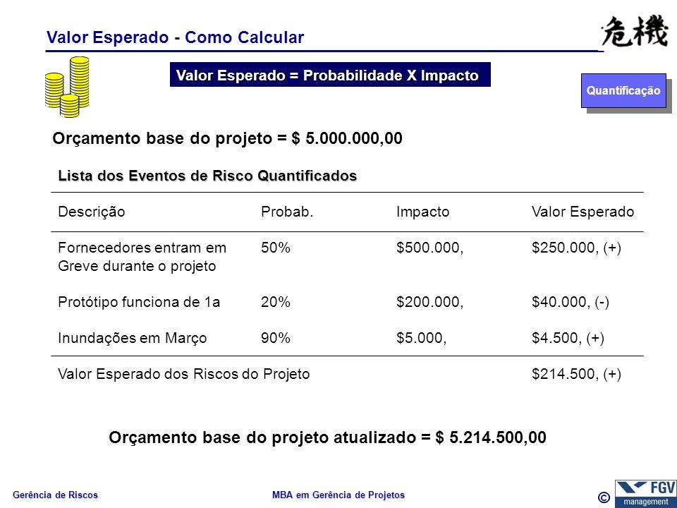 Gerência de Riscos MBA em Gerência de Projetos Valor Esperado - Como Calcular Quantificação Valor Esperado = Probabilidade X Impacto Orçamento base do projeto = $ 5.000.000,00 Orçamento base do projeto atualizado = $ 5.214.500,00 Lista dos Eventos de Risco Quantificados DescriçãoProbab.ImpactoValor Esperado Fornecedores entram em50%$500.000,$250.000, (+) Greve durante o projeto Protótipo funciona de 1a20%$200.000,$40.000, (-) Inundações em Março90%$5.000,$4.500, (+) Valor Esperado dos Riscos do Projeto$214.500, (+)