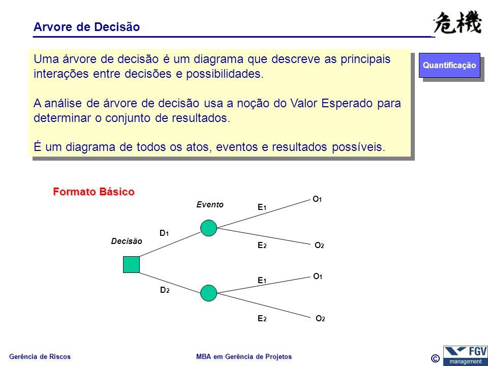 Gerência de Riscos MBA em Gerência de Projetos Arvore de Decisão Quantificação Uma árvore de decisão é um diagrama que descreve as principais interações entre decisões e possibilidades.