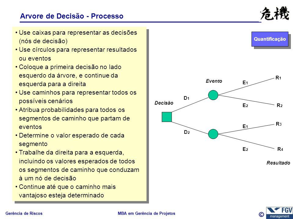 Gerência de Riscos MBA em Gerência de Projetos Arvore de Decisão - Processo Quantificação Use caixas para representar as decisões (nós de decisão) Use círculos para representar resultados ou eventos Coloque a primeira decisão no lado esquerdo da árvore, e continue da esquerda para a direita Use caminhos para representar todos os possíveis cenários Atribua probabilidades para todos os segmentos de caminho que partam de eventos Determine o valor esperado de cada segmento Trabalhe da direita para a esquerda, incluindo os valores esperados de todos os segmentos de caminho que conduzam à um nó de decisão Continue até que o caminho mais vantajoso esteja determinado Use caixas para representar as decisões (nós de decisão) Use círculos para representar resultados ou eventos Coloque a primeira decisão no lado esquerdo da árvore, e continue da esquerda para a direita Use caminhos para representar todos os possíveis cenários Atribua probabilidades para todos os segmentos de caminho que partam de eventos Determine o valor esperado de cada segmento Trabalhe da direita para a esquerda, incluindo os valores esperados de todos os segmentos de caminho que conduzam à um nó de decisão Continue até que o caminho mais vantajoso esteja determinado Decisão Evento D1D1 D2D2 E1E1 E2E2 E1E1 E2E2 R1R1 R2R2 R3R3 R4R4 Resultado