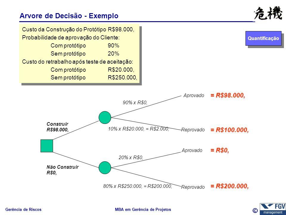 Gerência de Riscos MBA em Gerência de Projetos Arvore de Decisão - Exemplo Quantificação Construir R$98.000, Custo da Construção do ProtótipoR$98.000, Probabilidade de aprovação do Cliente: Com protótipo90% Sem protótipo20% Custo do retrabalho após teste de aceitação: Com protótipoR$20.000, Sem protótipoR$250.000, Custo da Construção do ProtótipoR$98.000, Probabilidade de aprovação do Cliente: Com protótipo90% Sem protótipo20% Custo do retrabalho após teste de aceitação: Com protótipoR$20.000, Sem protótipoR$250.000, Não Construir R$0, 90% x R$0, 10% x R$20.000, = R$2.000, 20% x R$0, 80% x R$250.000, = R$200.000, Aprovado Reprovado Aprovado Reprovado = R$100.000, = R$200.000, = R$98.000, = R$0,