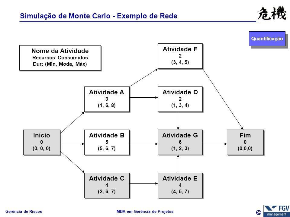 Gerência de Riscos MBA em Gerência de Projetos Simulação de Monte Carlo - Exemplo de Rede Quantificação Início 0 (0, 0, 0) Início 0 (0, 0, 0) Atividade A 3 (1, 6, 8) Atividade A 3 (1, 6, 8) Atividade B 5 (5, 6, 7) Atividade B 5 (5, 6, 7) Atividade C 4 (2, 6, 7) Atividade C 4 (2, 6, 7) Atividade F 2 (3, 4, 5) Atividade F 2 (3, 4, 5) Atividade E 4 (4, 5, 7) Atividade E 4 (4, 5, 7) Atividade G 6 (1, 2, 3) Atividade G 6 (1, 2, 3) Atividade D 2 (1, 3, 4) Atividade D 2 (1, 3, 4) Fim 0 (0,0,0) Fim 0 (0,0,0) Nome da Atividade Recursos Consumidos Dur: (Mín, Moda, Máx) Nome da Atividade Recursos Consumidos Dur: (Mín, Moda, Máx)