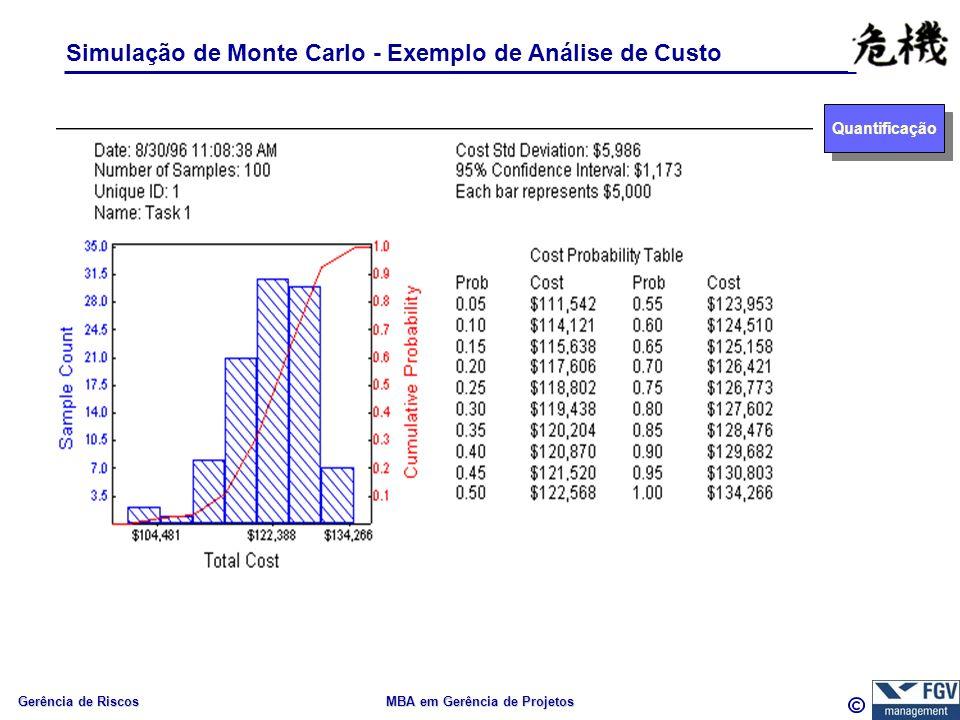 Gerência de Riscos MBA em Gerência de Projetos Simulação de Monte Carlo - Exemplo de Análise de Custo Quantificação