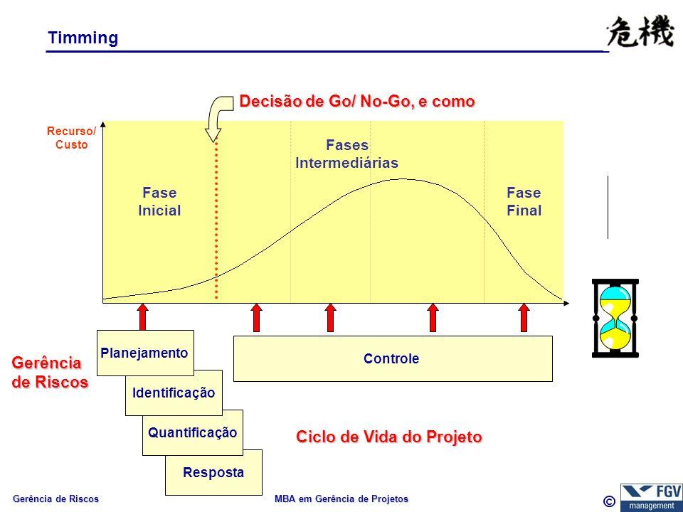Gerência de Riscos MBA em Gerência de Projetos Timming Resposta Quantificação Fase Inicial Fases Intermediárias Fase Final Recurso/ Custo Ciclo de Vida do Projeto Gerência de Riscos Identificação Controle Planejamento Decisão de Go/ No-Go, e como