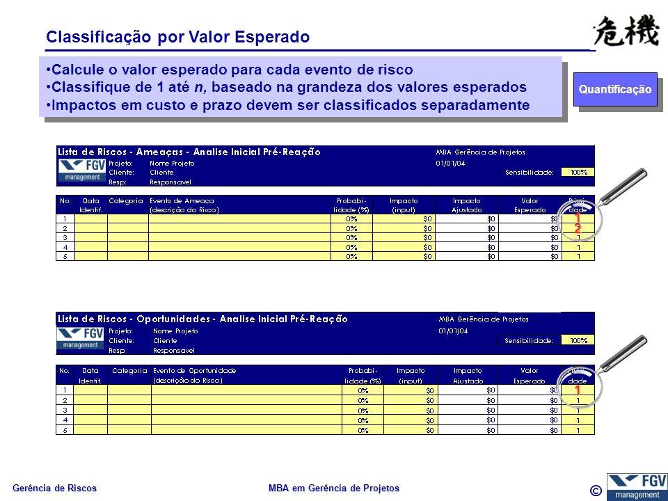 Gerência de Riscos MBA em Gerência de Projetos Classificação por Valor Esperado Quantificação Calcule o valor esperado para cada evento de risco Classifique de 1 até n, baseado na grandeza dos valores esperados Impactos em custo e prazo devem ser classificados separadamente Calcule o valor esperado para cada evento de risco Classifique de 1 até n, baseado na grandeza dos valores esperados Impactos em custo e prazo devem ser classificados separadamente 1 2 1