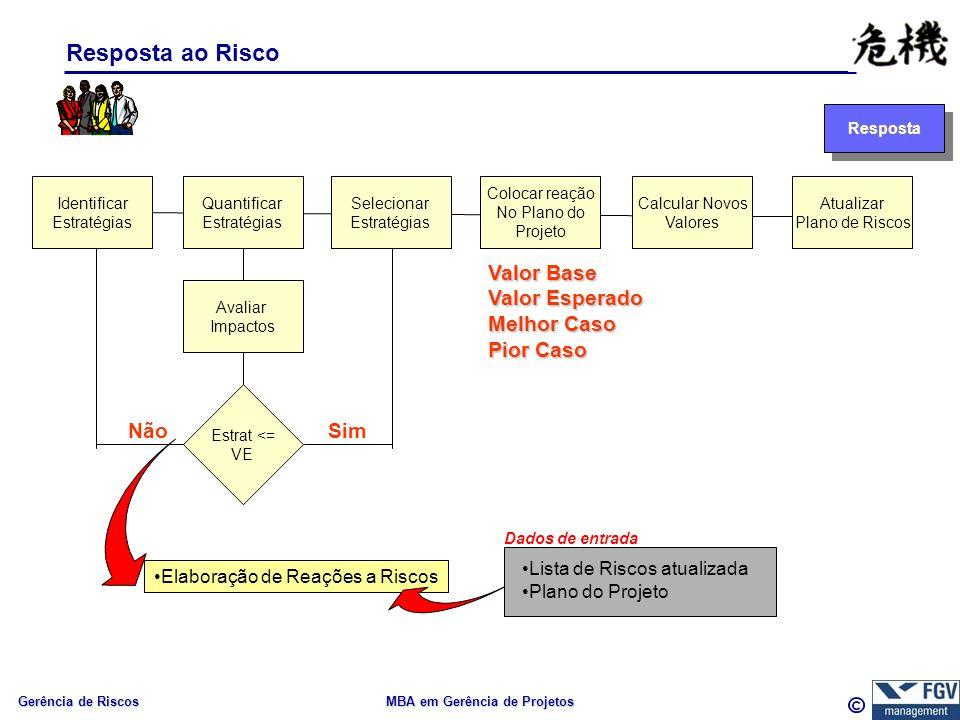 Gerência de Riscos MBA em Gerência de Projetos Resposta ao Risco Identificar Estratégias Quantificar Estratégias Selecionar Estratégias Colocar reação No Plano do Projeto Dados de entrada Resposta Lista de Riscos atualizada Plano do Projeto Elaboração de Reações a Riscos Estrat <= VE NãoSim Calcular Novos Valores Avaliar Impactos Valor Base Valor Esperado Melhor Caso Pior Caso Atualizar Plano de Riscos