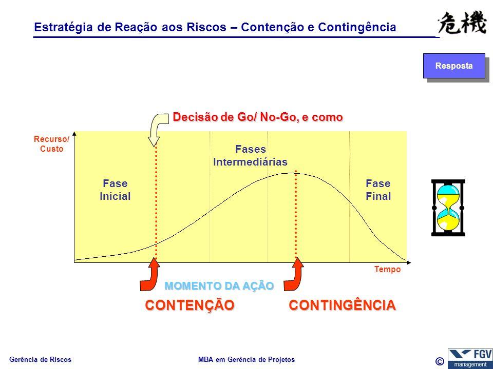 Gerência de Riscos MBA em Gerência de Projetos Estratégia de Reação aos Riscos – Contenção e Contingência Resposta Fase Inicial Fases Intermediárias Fase Final Recurso/ Custo Decisão de Go/ No-Go, e como Tempo MOMENTO DA AÇÃO CONTINGÊNCIACONTENÇÃO