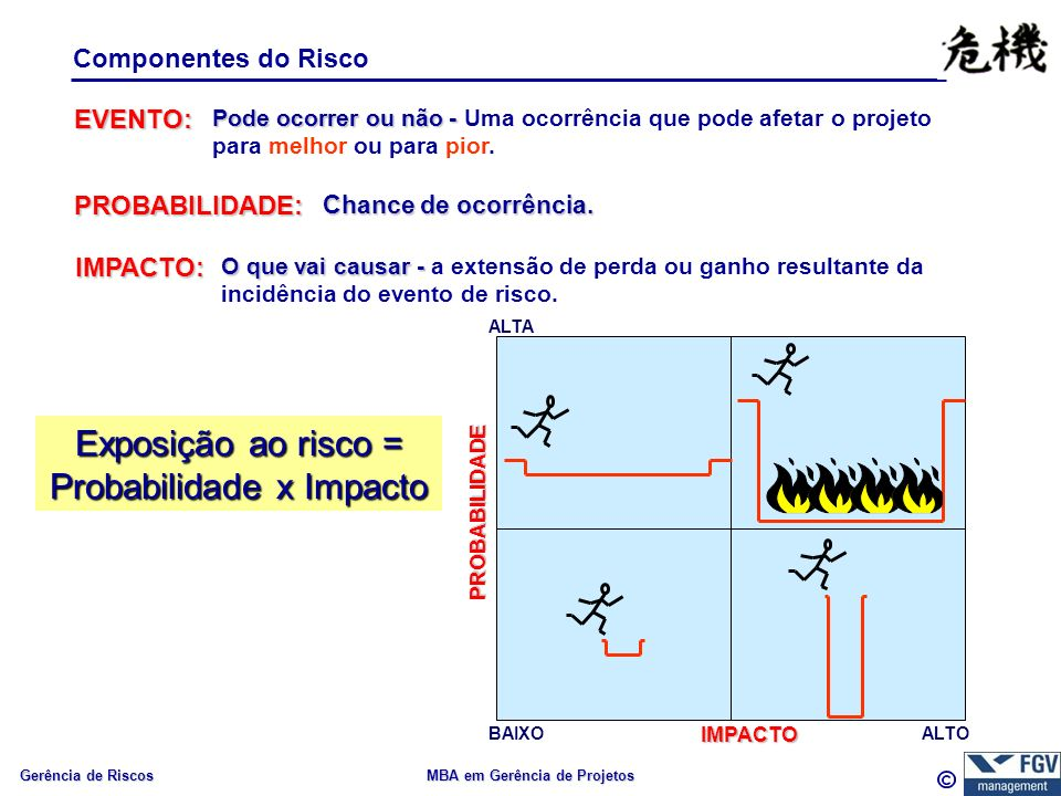 Gerência de Riscos MBA em Gerência de Projetos Componentes do Risco EVENTO: Pode ocorrer ou não - Pode ocorrer ou não - Uma ocorrência que pode afetar o projeto para melhor ou para pior.