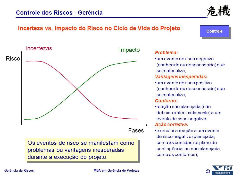 Gerência de Riscos MBA em Gerência de Projetos Controle dos Riscos - Gerência Controle Risco Fases Incertezas Impacto Incerteza vs.