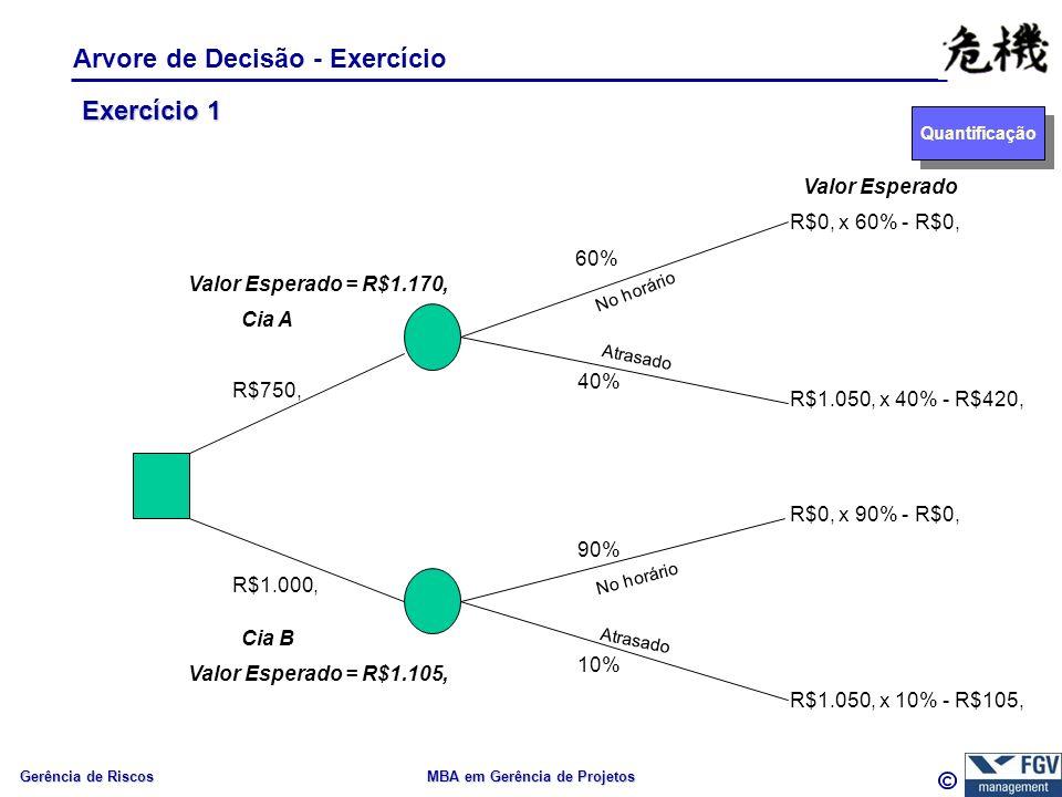 Gerência de Riscos MBA em Gerência de Projetos Arvore de Decisão - Exercício Quantificação Exercício 1 R$750, R$1.000, 60% 40% 90% 10% Cia A Cia B No