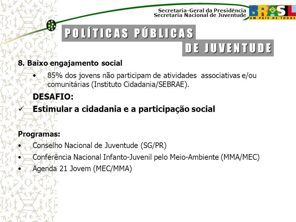 Secretaria-Geral da Presidência Secretaria Nacional de Juventude 8. Baixo engajamento social 85% dos jovens não participam de atividades associativas
