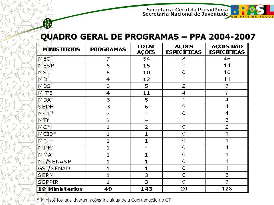 Secretaria-Geral da Presidência Secretaria Nacional de Juventude QUADRO GERAL DE PROGRAMAS – PPA 2004-2007 * Ministérios que tiveram ações incluídas p