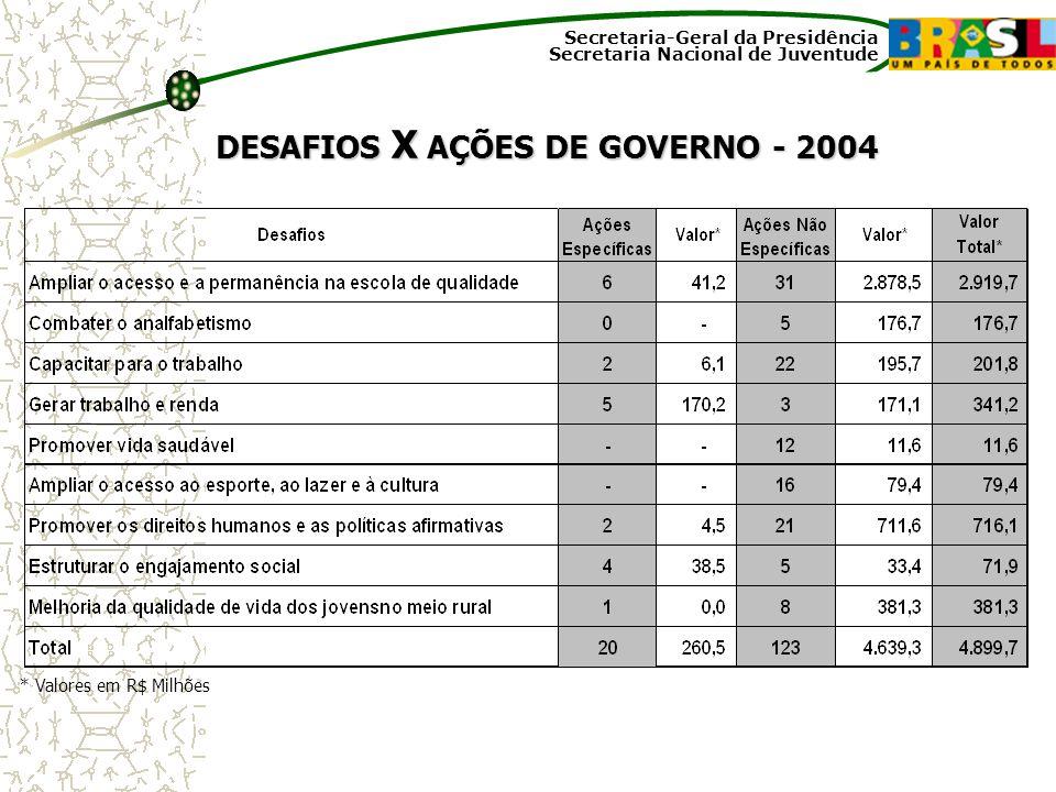 Secretaria-Geral da Presidência Secretaria Nacional de Juventude DESAFIOS X AÇÕES DE GOVERNO - 2004 * Valores em R$ Milhões