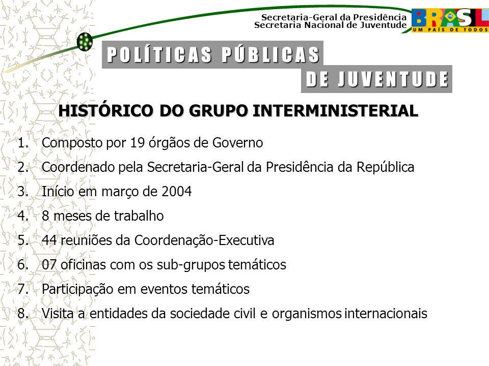 Secretaria-Geral da Presidência Secretaria Nacional de Juventude HISTÓRICO DO GRUPO INTERMINISTERIAL 1.Composto por 19 órgãos de Governo 2.Coordenado