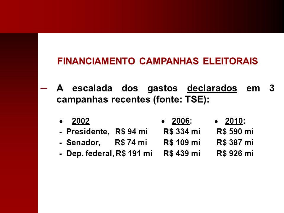 FINANCIAMENTO CAMPANHAS ELEITORAIS A escalada dos gastos declarados em 3 campanhas recentes (fonte: TSE): 2002 - Presidente, R$ 94 mi - Senador, R$ 74