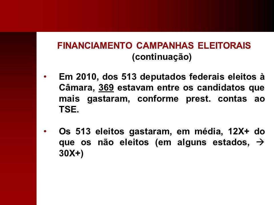 FINANCIAMENTO CAMPANHAS ELEITORAIS (continuação) Em 2010, dos 513 deputados federais eleitos à Câmara, 369 estavam entre os candidatos que mais gastar