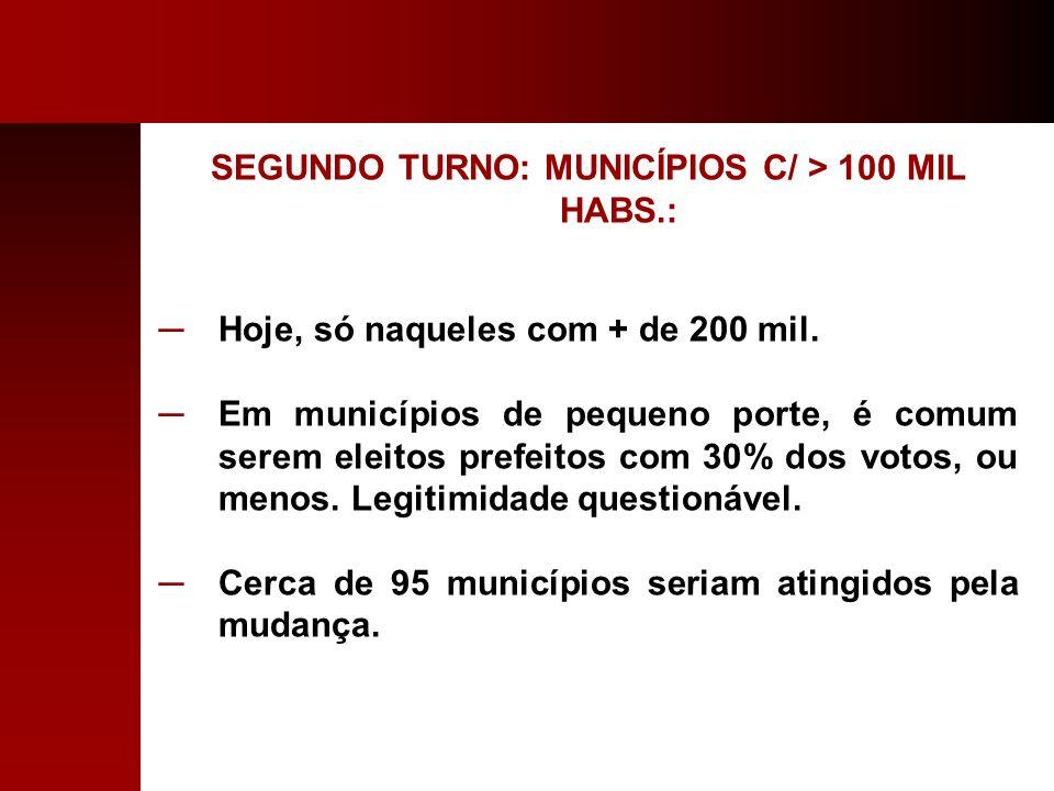 SEGUNDO TURNO: MUNICÍPIOS C/ > 100 MIL HABS.: Hoje, só naqueles com + de 200 mil. Em municípios de pequeno porte, é comum serem eleitos prefeitos com