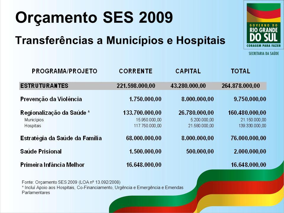 Orçamento SES 2009 Transferências a Municípios e Hospitais Fonte: Orçamento SES 2009 (LOA nº 13.092/2008) * Incluí Apoio aos Hospitais, Co-Financiamen