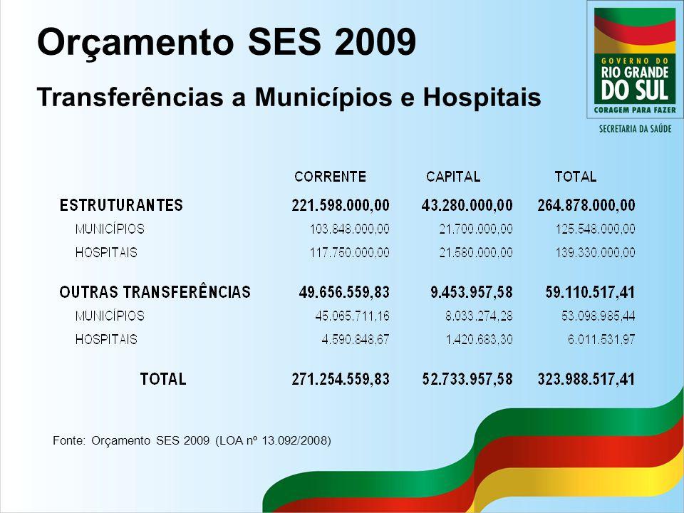 Fonte: Orçamento SES 2009 (LOA nº 13.092/2008) Orçamento SES 2009 Transferências a Municípios e Hospitais