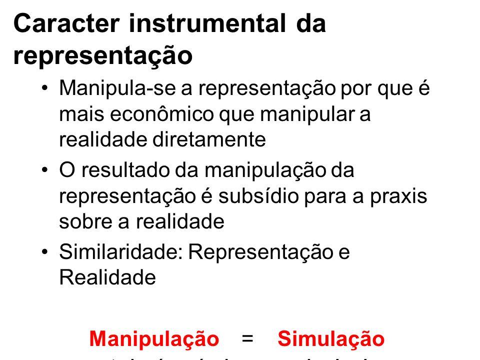 Caracter instrumental da representação Manipula-se a representação por que é mais econômico que manipular a realidade diretamente O resultado da manip