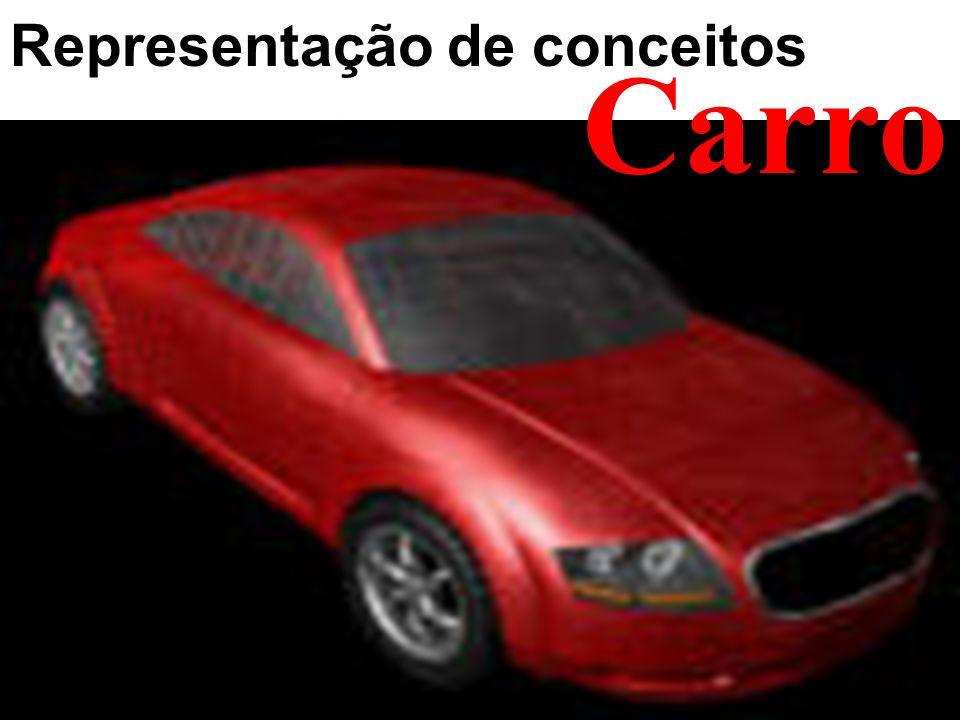 Representação de conceitos no computador Carro Realidade Representação computacional Objeto, conceito Representação simbólica (codificação, linguagem) Representação por imagens