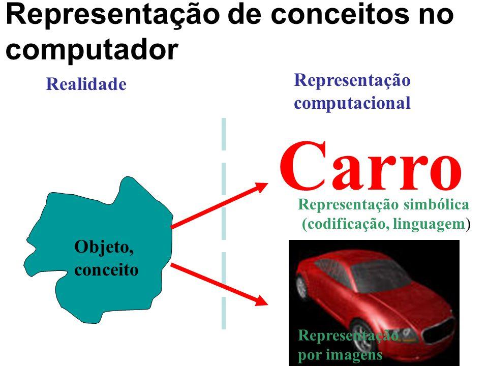 Representação de conceitos no computador Carro Realidade Representação computacional Objeto, conceito Representação simbólica (codificação, linguagem)
