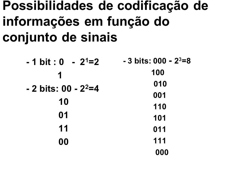 Possibilidades de codificação de informações em função do conjunto de sinais - 1 bit : 0 - 2 1 =2 1 - 2 bits: 00 - 2 2 =4 10 01 11 00 - 3 bits: 000 -