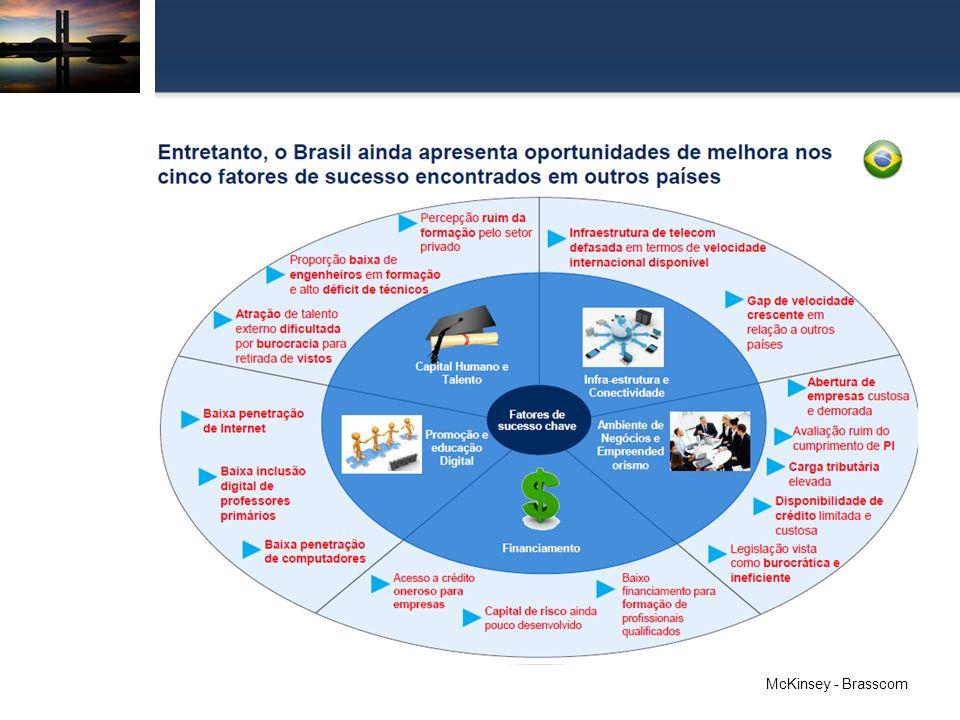 E-Commerce no Brasil (Varejo virtual em bens de consumo) Foram realizados 66,7 milhões de pedidos em 2012, um valor 24,2% maior do que em 2011; O setor fechou o ano com R$ 22,5 bilhões de faturamento, um crescimento nominal de 20% em relação a 2011 (R$ 18,7 bilhões em vendas de bens de consumo) Ao longo de 2012 aumentou o número de consumidores virtuais: 10,3 milhões de novos entrantes.