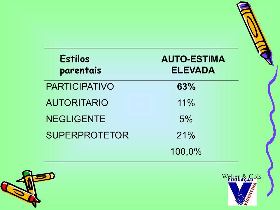 Estilos parentais AUTO-ESTIMA ELEVADA PARTICIPATIVO63% AUTORITARIO11% NEGLIGENTE5% SUPERPROTETOR21% 100,0% Weber & Cols