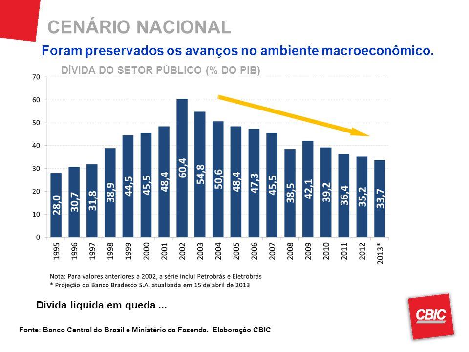 CENÁRIO NACIONAL Fonte: Banco Central do Brasil e Ministério da Fazenda.