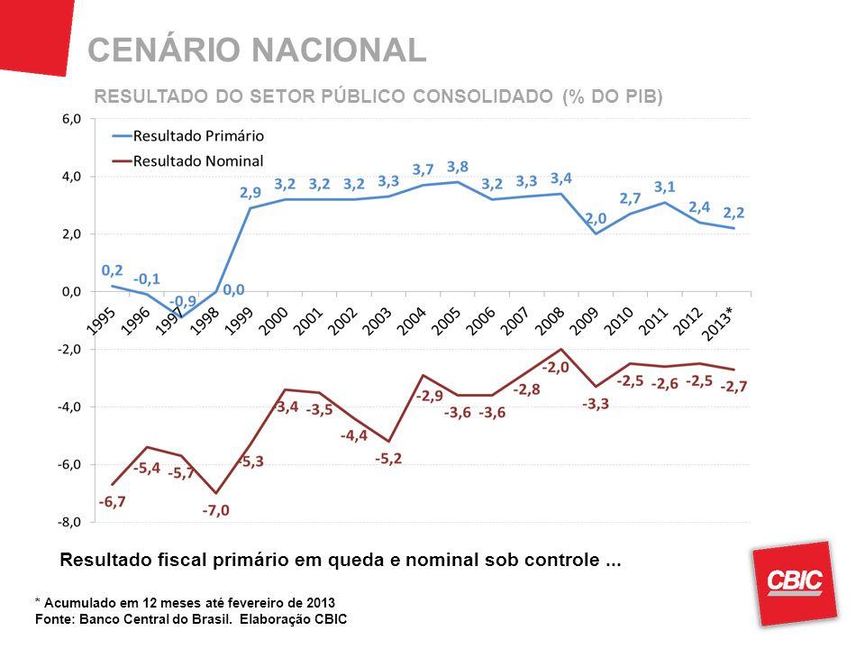 CENÁRIO NACIONAL * Acumulado em 12 meses até fevereiro de 2013 Fonte: Banco Central do Brasil.