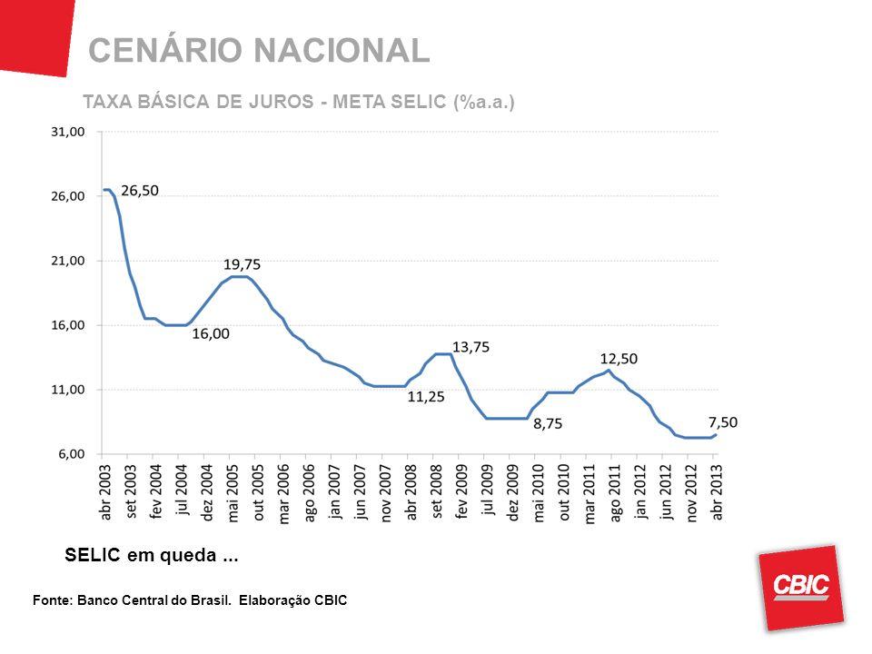 CENÁRIO NACIONAL Fonte: Banco Central do Brasil. Elaboração CBIC SELIC em queda...