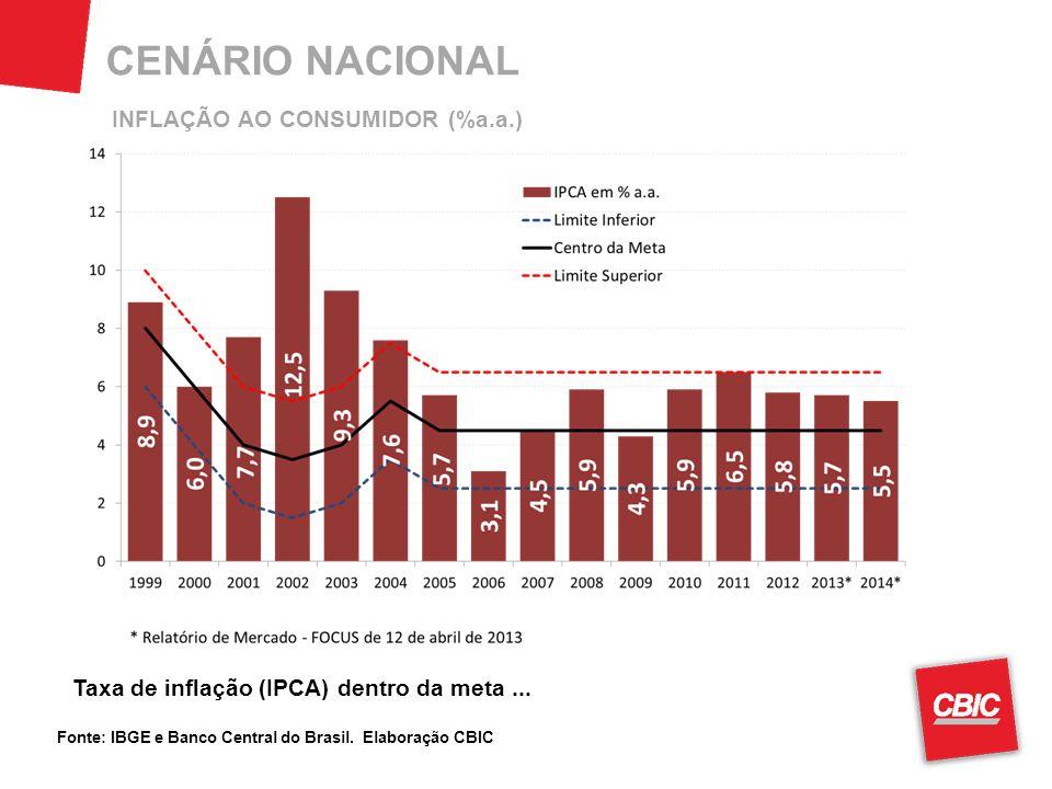 CENÁRIO NACIONAL Fonte: IBGE e Banco Central do Brasil.