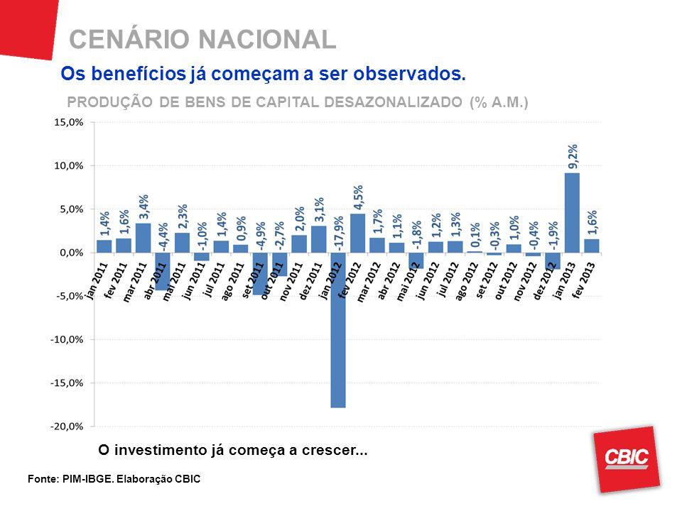 CENÁRIO NACIONAL Fonte: PIM-IBGE. Elaboração CBIC O investimento já começa a crescer...