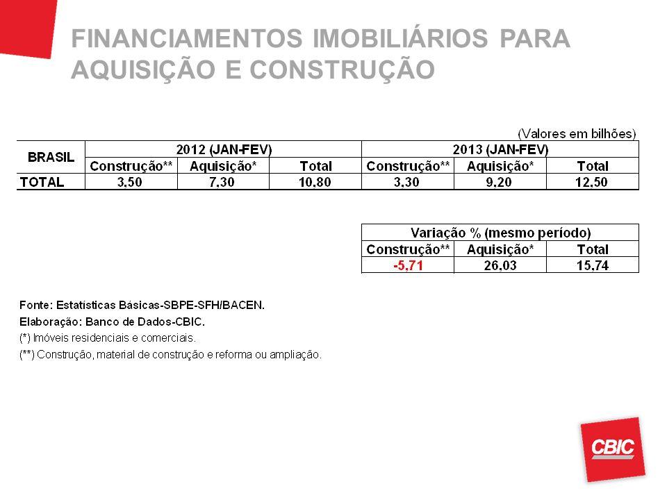 FINANCIAMENTOS IMOBILIÁRIOS PARA AQUISIÇÃO E CONSTRUÇÃO