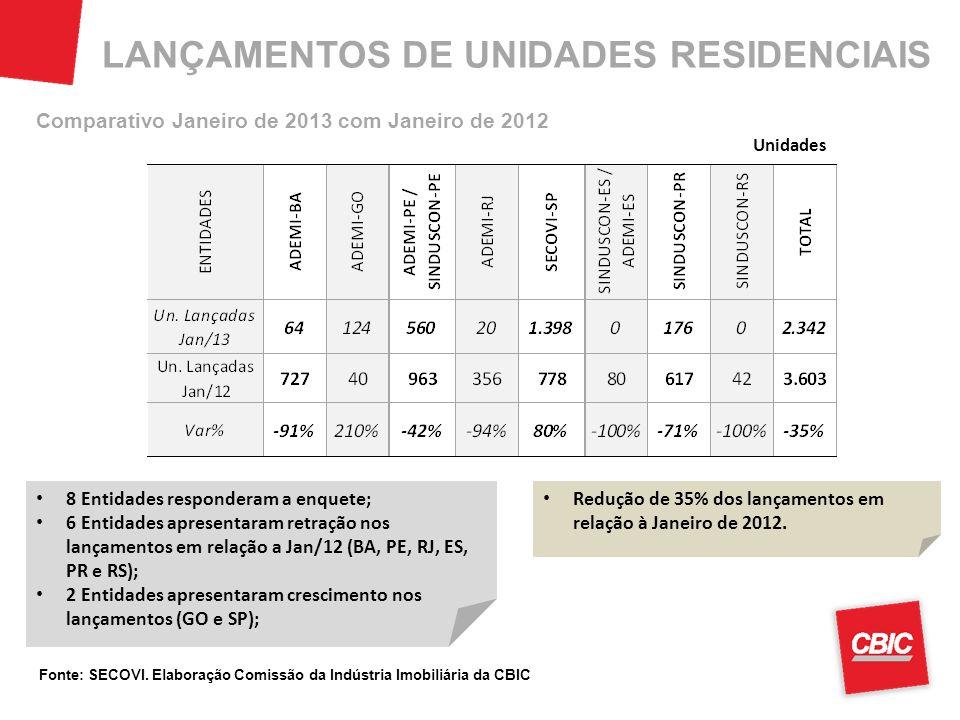 LANÇAMENTOS DE UNIDADES RESIDENCIAIS 8 Entidades responderam a enquete; 6 Entidades apresentaram retração nos lançamentos em relação a Jan/12 (BA, PE, RJ, ES, PR e RS); 2 Entidades apresentaram crescimento nos lançamentos (GO e SP); Redução de 35% dos lançamentos em relação à Janeiro de 2012.
