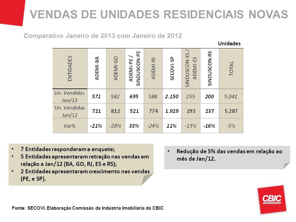 VENDAS DE UNIDADES RESIDENCIAIS NOVAS Unidades 7 Entidades responderam a enquete; 5 Entidades apresentaram retração nas vendas em relação a Jan/12 (BA, GO, RJ, ES e RS); 2 Entidades apresentaram crescimento nas vendas (PE, e SP).
