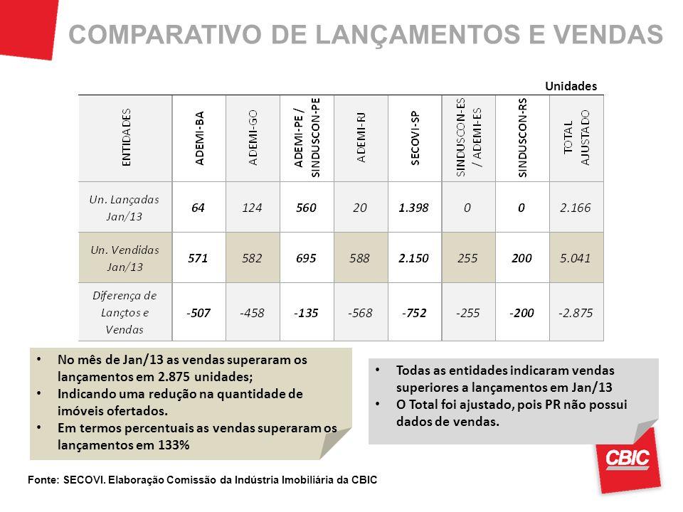 COMPARATIVO DE LANÇAMENTOS E VENDAS No mês de Jan/13 as vendas superaram os lançamentos em 2.875 unidades; Indicando uma redução na quantidade de imóveis ofertados.