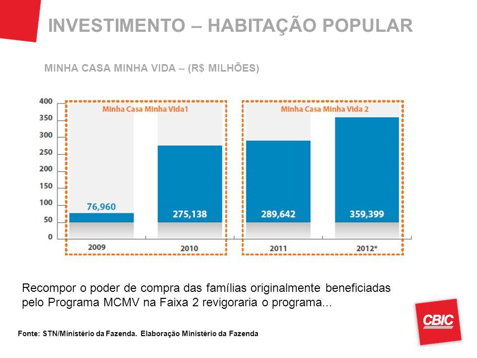 INVESTIMENTO – HABITAÇÃO POPULAR Recompor o poder de compra das famílias originalmente beneficiadas pelo Programa MCMV na Faixa 2 revigoraria o programa...