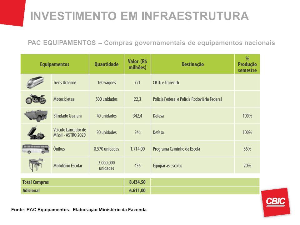 PAC EQUIPAMENTOS – Compras governamentais de equipamentos nacionais Fonte: PAC Equipamentos.