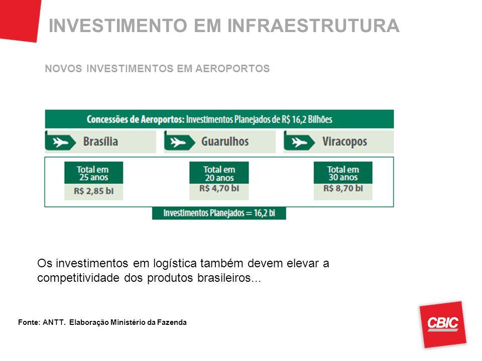 Os investimentos em logística também devem elevar a competitividade dos produtos brasileiros...