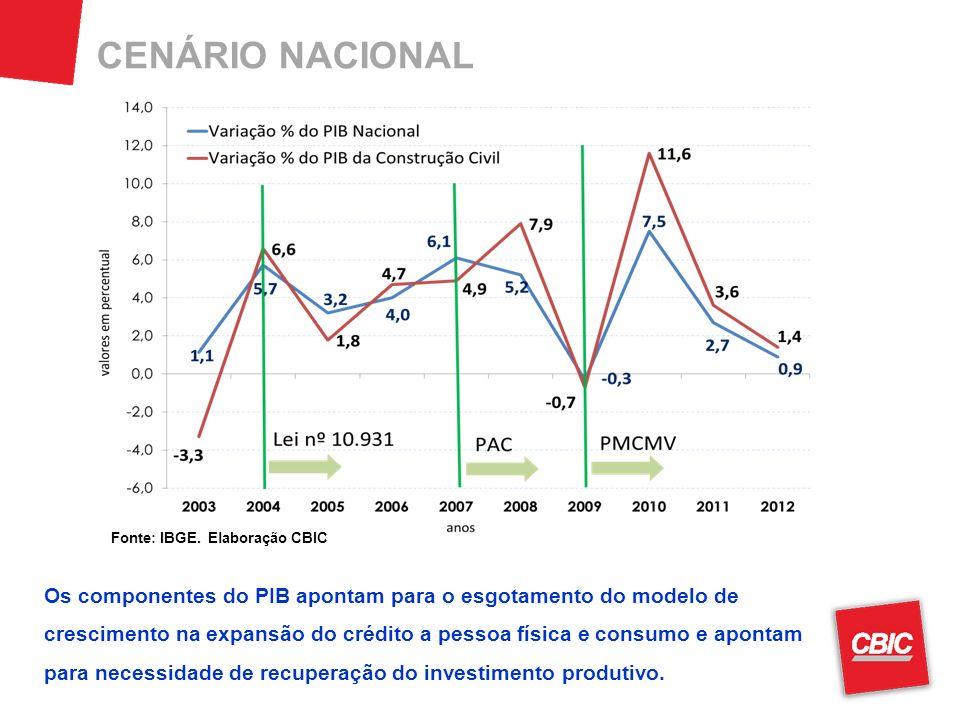 CENÁRIO NACIONAL Fonte: IBGE.