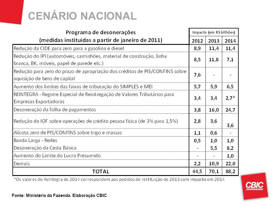 CENÁRIO NACIONAL Fonte: Ministério da Fazenda. Elaboração CBIC
