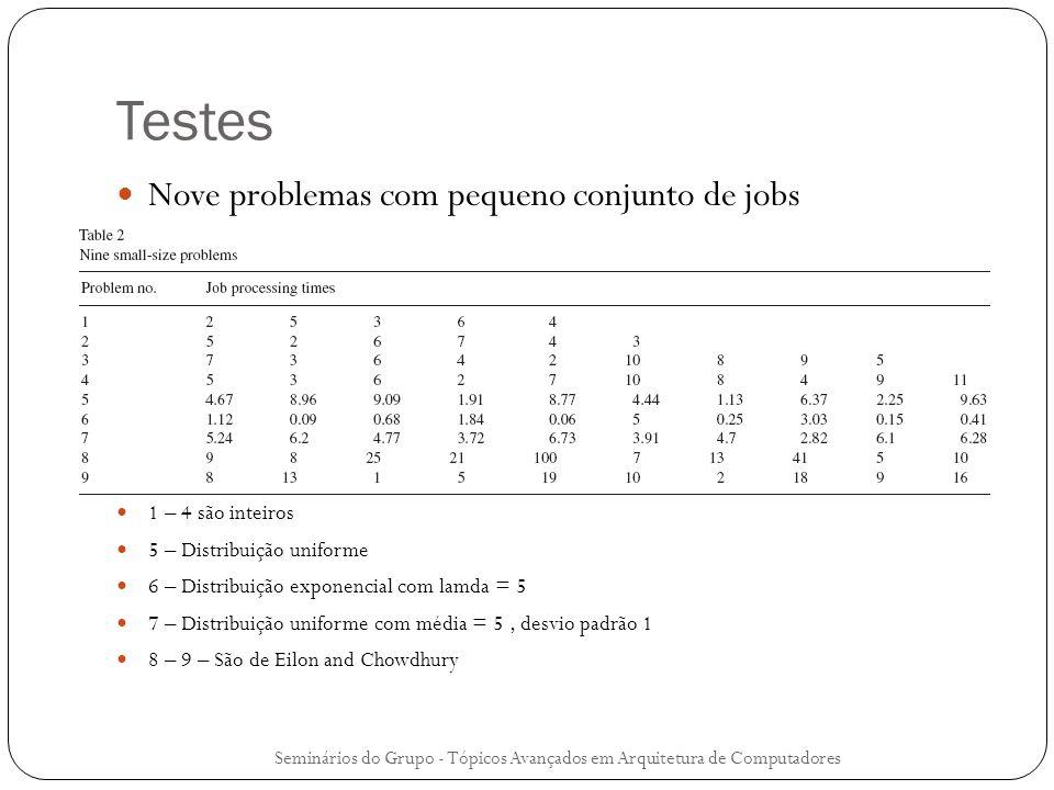 Testes Nove problemas com pequeno conjunto de jobs 1 – 4 são inteiros 5 – Distribuição uniforme 6 – Distribuição exponencial com lamda = 5 7 – Distrib