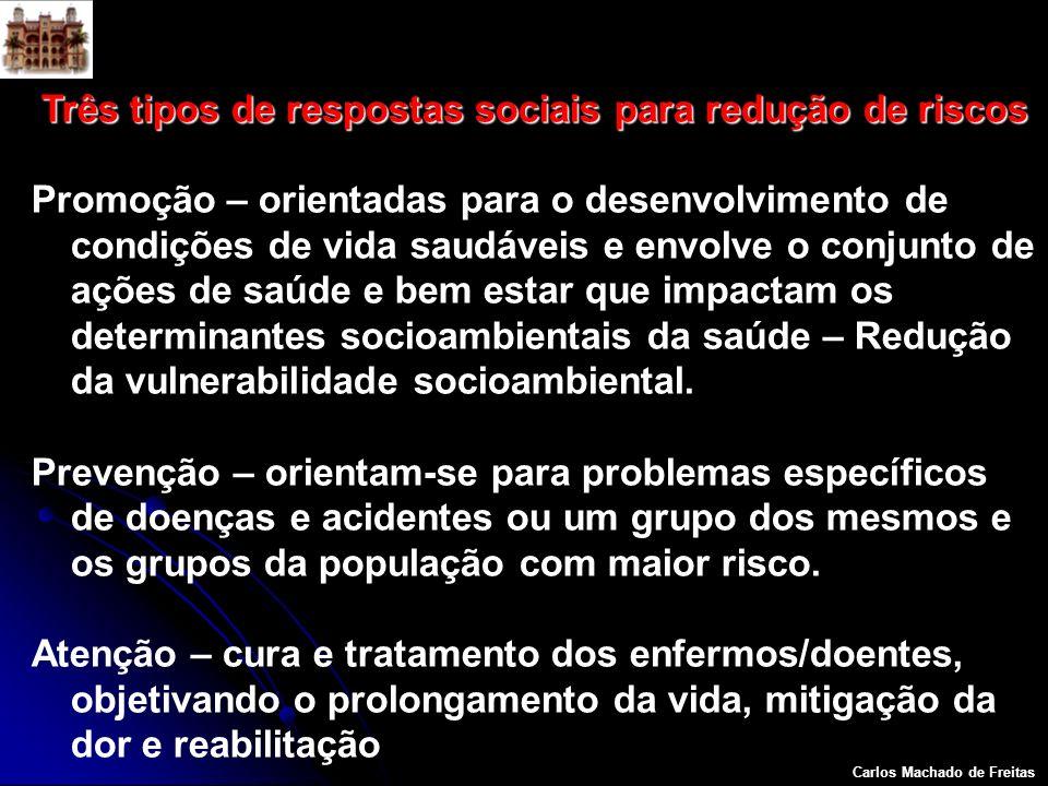 Carlos Machado de Freitas Três tipos de respostas sociais para redução de riscos Promoção – orientadas para o desenvolvimento de condições de vida sau