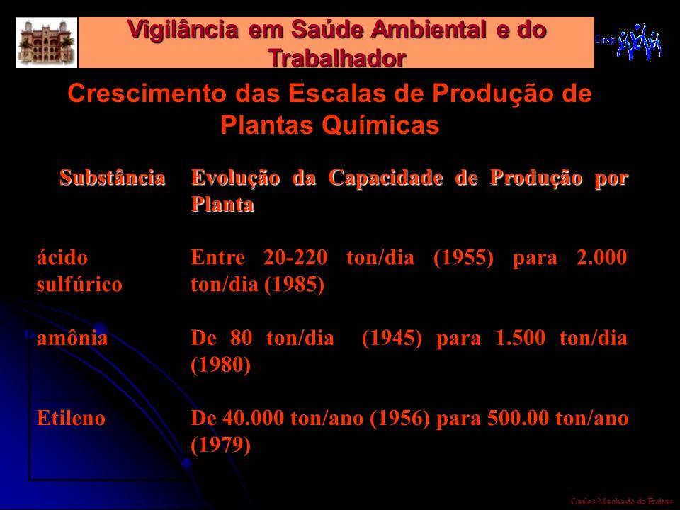 Vigilância em Saúde Ambiental e do Trabalhador Carlos Machado de Freitas Crescimento das Escalas de Produção de Plantas Químicas Substância Substância