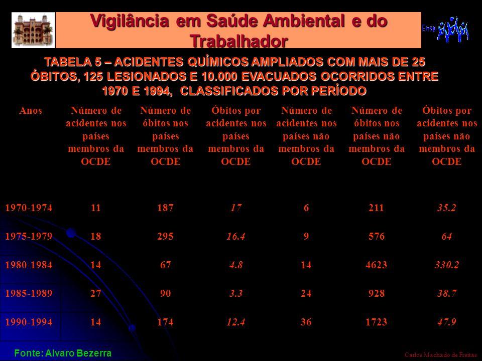 Vigilância em Saúde Ambiental e do Trabalhador Carlos Machado de Freitas TABELA 5 – ACIDENTES QUÍMICOS AMPLIADOS COM MAIS DE 25 ÓBITOS, 125 LESIONADOS