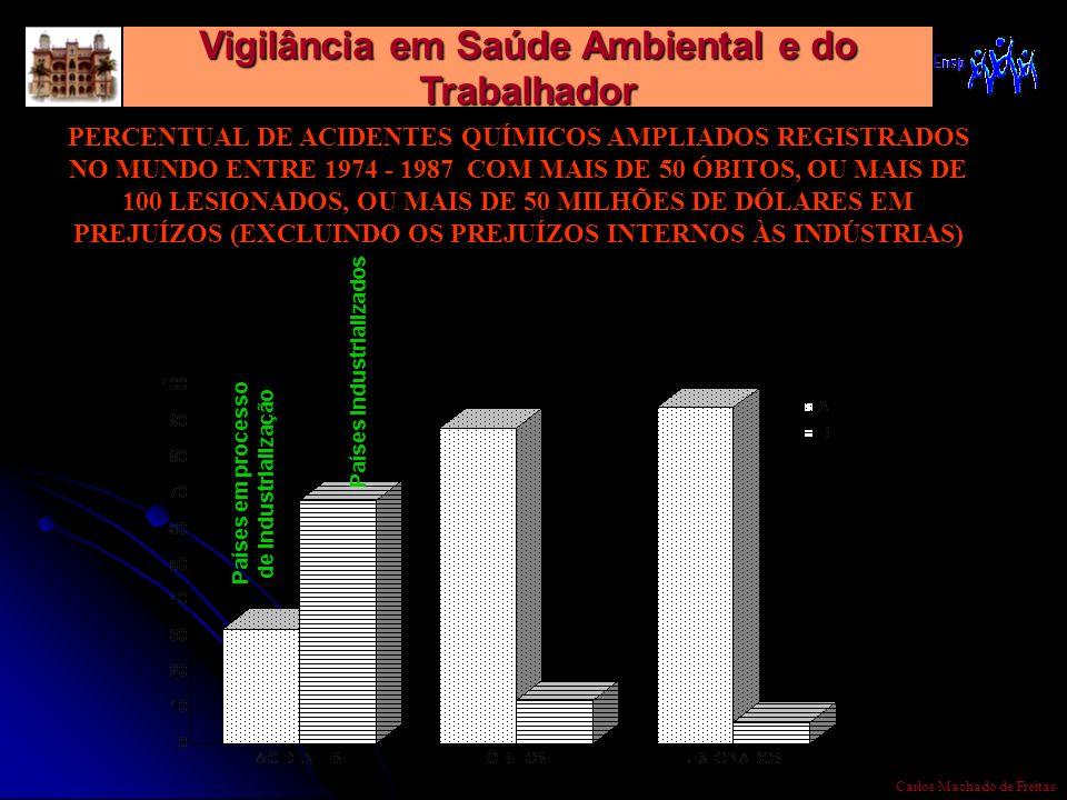 Vigilância em Saúde Ambiental e do Trabalhador Carlos Machado de Freitas PERCENTUAL DE ACIDENTES QUÍMICOS AMPLIADOS REGISTRADOS NO MUNDO ENTRE 1974 -