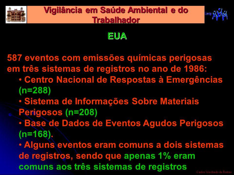 Vigilância em Saúde Ambiental e do Trabalhador Carlos Machado de Freitas EUA 587 eventos com emissões químicas perigosas em três sistemas de registros