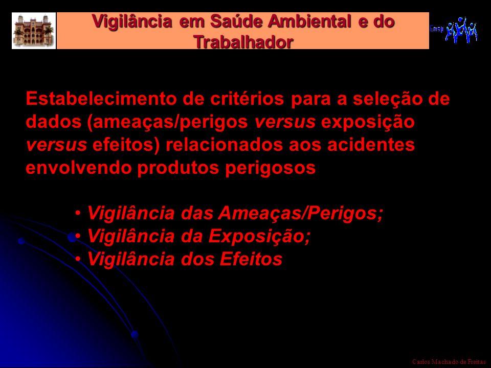 Vigilância em Saúde Ambiental e do Trabalhador Carlos Machado de Freitas Estabelecimento de critérios para a seleção de dados (ameaças/perigos versus